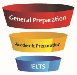 IELTS-Exam-Preparation
